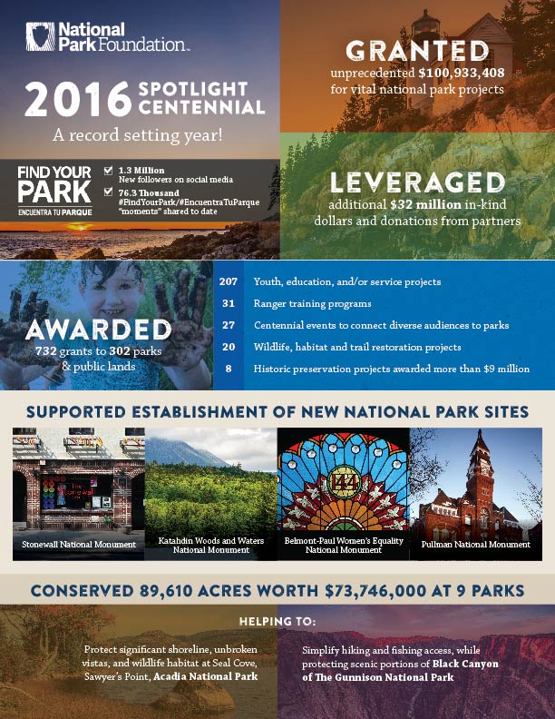 An infographic that discusses the events for the 2016 centennial of the National Park Foundation.